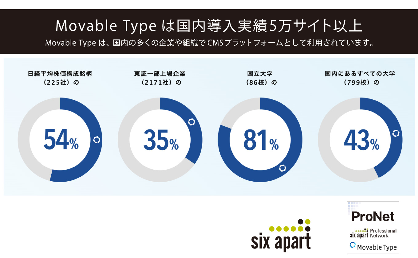 Movable Typeの導入実績